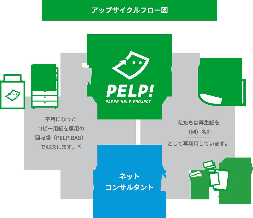 不用になった コピー用紙を専用の 回収袋(PELP!BAG) で郵送します。※